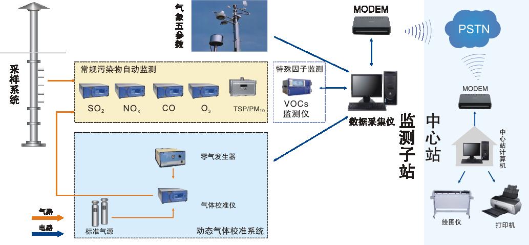 压缩空气质量在线监测仪